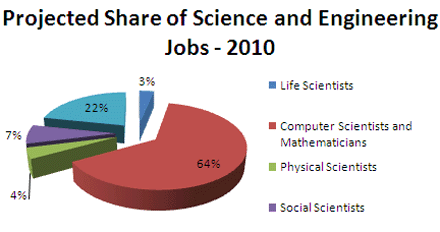 Projected Share of Science and Engineering Jobs - 2010