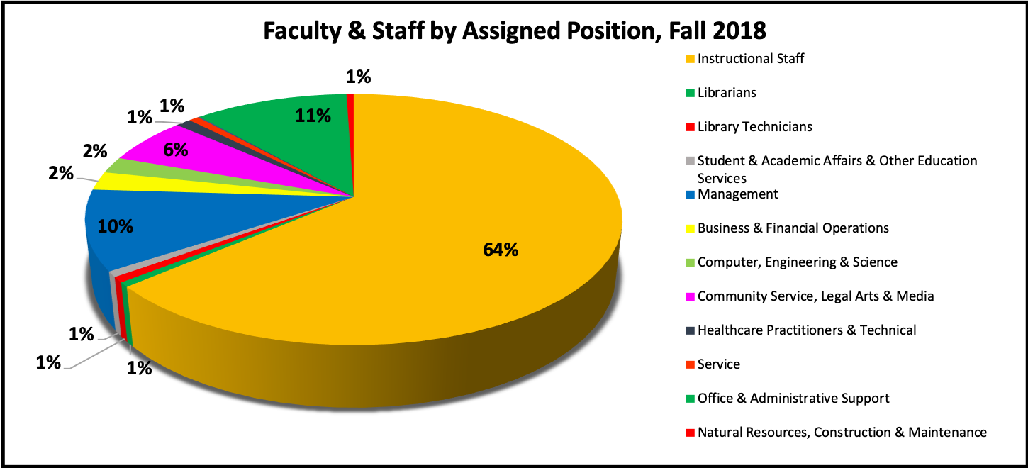 Quick Facts : Institutional Research : Barry University