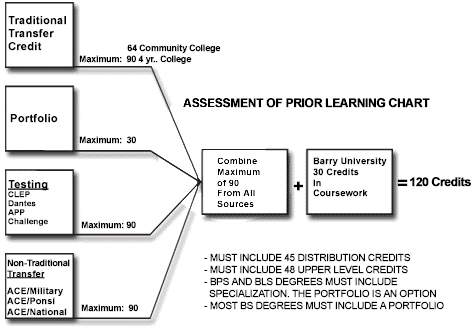 Assessment of Prior Learning Chart