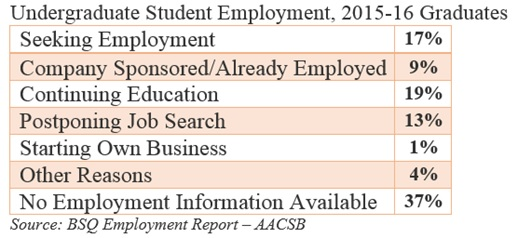 Employment Of Undergraduate Students With Business Degree