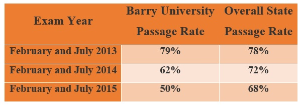 American Bar Association Bar Florida Passage Rates For First-Time Test Takers