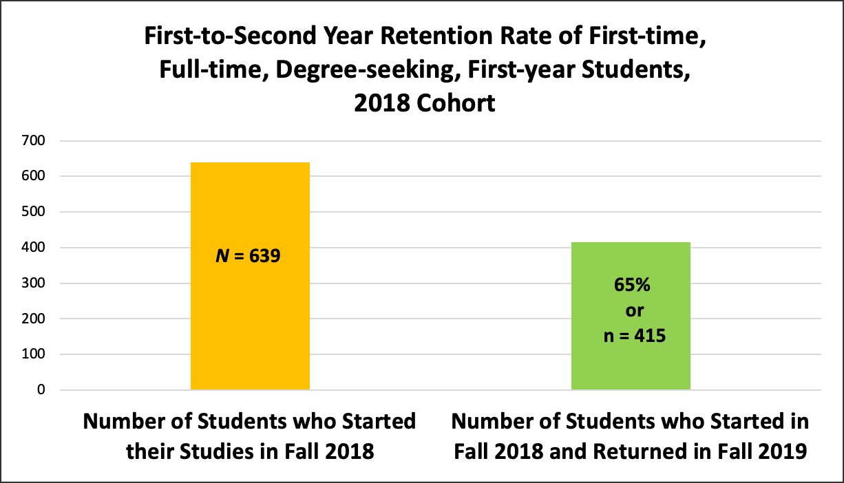 First-time Freshman Retention Rates