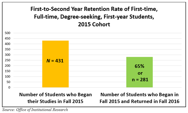 Freshman Retention Rates