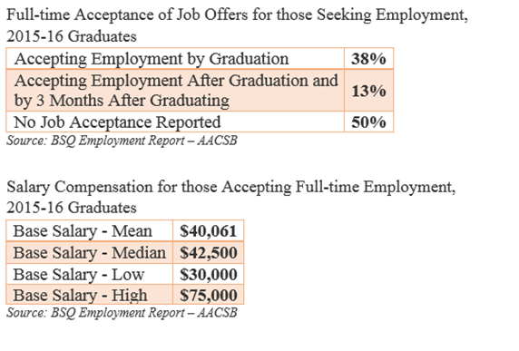 Employment Of Undergraduate Students With Business Degree: Acceptance of Job Offers and Salary Compensation