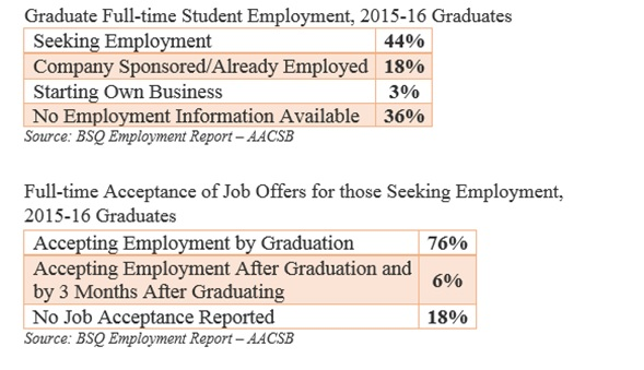Employment Of Graduate Students With Business Degree: Job Offers