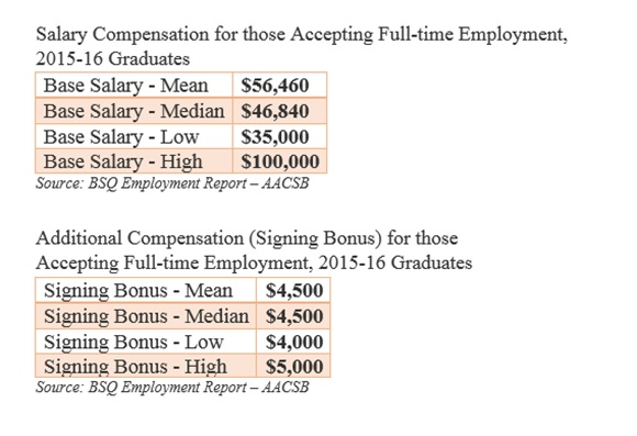 Employment Of Graduate Students With Business Degree: Salary Compensation