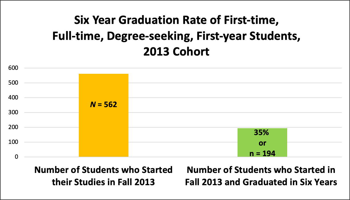 Six Year Graduation Rate of First-time Freshman