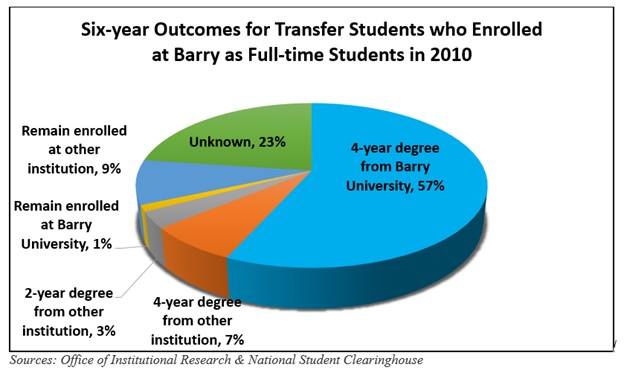 Transfer Student Graduation Rates