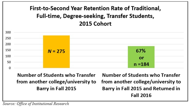 Transfer Student Retention Rates